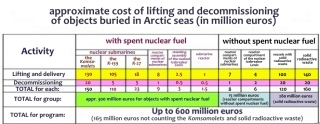 A cost analysis of raising radioactive debris in Russia's arctic seas. (Source: Nuclear Safety Institute of the Russian Academy of Sciences, or IBRAE).